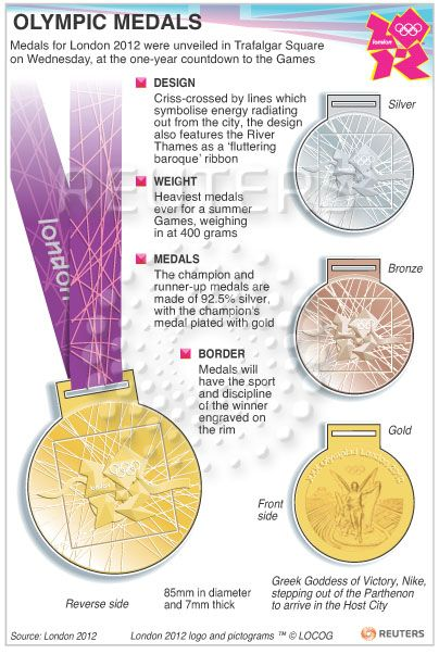 2012 Olympics medals