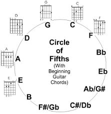 Image result for circle of fifths guitar chord chart