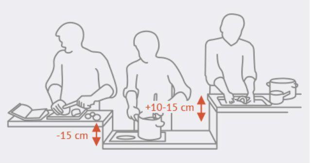 Gibt es eigendlich eine Art Faustformel für die ideale Arbeitshöhe in der Küche? Unsere Küche soll demnachst neu gemacht werden, und ich möchte diesmal mein...