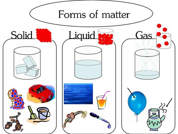 solid liquid gas yahoo india image search results