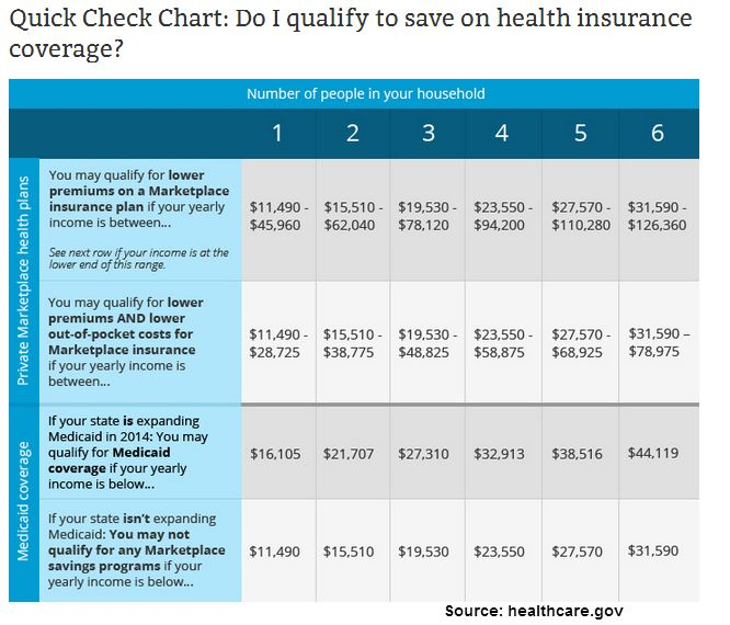 250 Best Images About Health Insurance Info On Pinterest