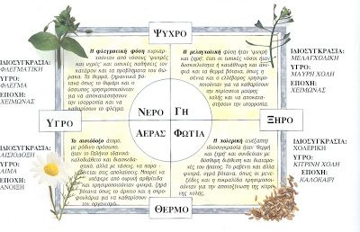 Ελλαδικός χώρος- Δυτική κουλτούρα   Ο Ιπποκράτης, συστηματοποιήσε και δημιούργησε την πρώτη ιστορικά καταγεγραμμένη ταξινόμηση και ομαδοπ...