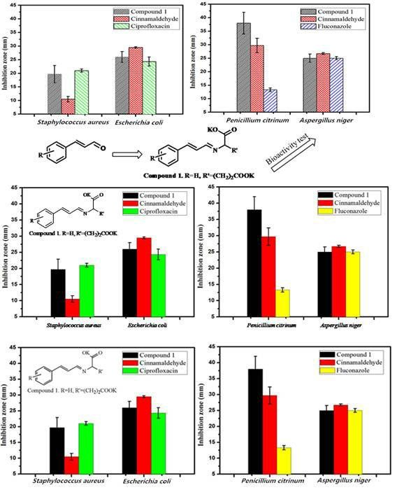 Global Medical Discovery features paper: Synthesis antimicrobial activity of Schiff base compounds of cinnamaldehyde and amino acids