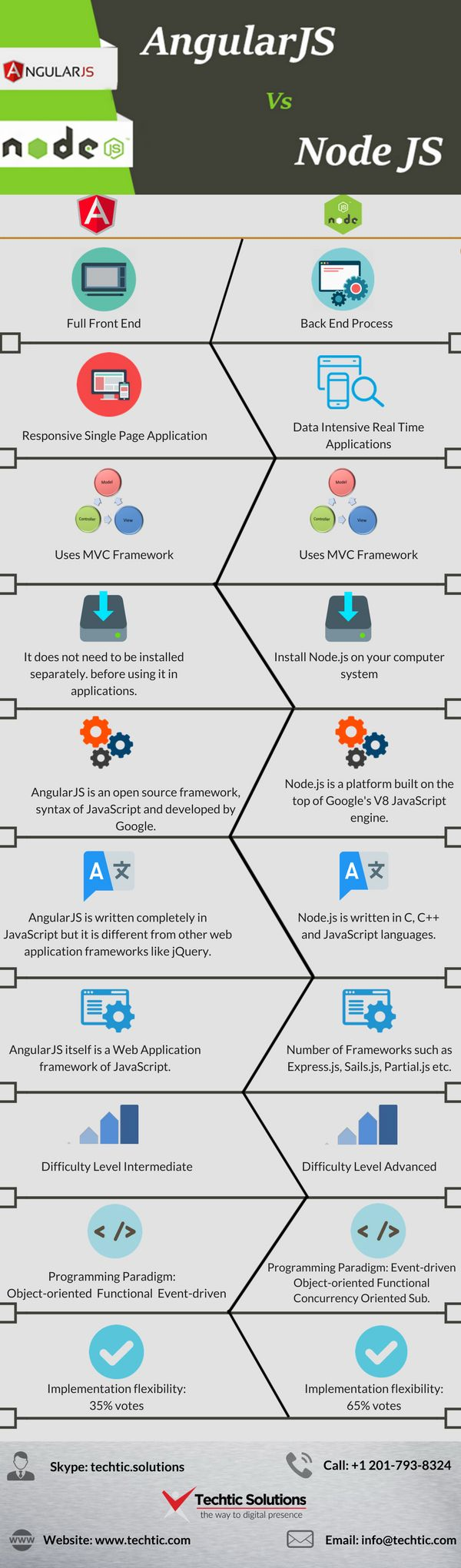 Difference between AngularJS Vs NodeJS – If you want more information about AngularJS and Node.JS then call us @ +1 201-793-8324 or visit us @ https://www.techtic.com/angularjs-development-company/  #AngularJSDevelopmentCompany #NodeJSDevelopmentCompany #HireAngularJSDeveloper #HireNodeJSDeveloper #AngularJSDevelopment #NodeJSDevelopment #AngularJSDevelopmentServices #NodeJSDevelopmentServices