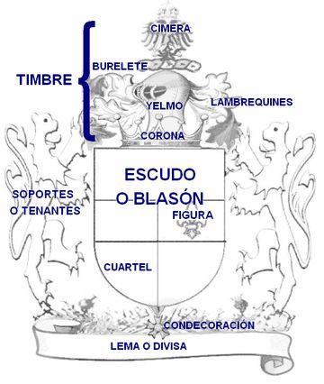 Partes del escudo.PNG