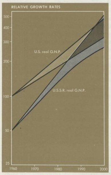 Intellettuali democratici e militari USA uniti nell'interpretare male le statistiche URSS. Come racconta il link il grafico proviene dall'edizione 1960 del manuale di economia di Paul Samuelson.  Sbagliando sia il tassso d'investimento dell'urss che il tasso di rendimento degli investimenti Samuelson predice il sorpasso URSS/USA entro la fine del secolo.  Questo grafico per circa 20 anni è dietro tutta una serie di scelte USA: costringere gli investimenti urss al militare