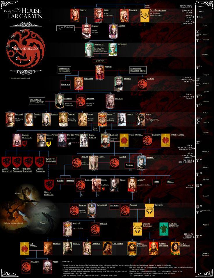 The House Targaryen Family Tree
