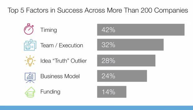 Erfolgsfaktoren für Innovationen: Irrglaube Businessplan