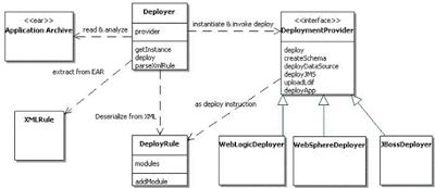 Using XML and Jar Utility API to Build a Rule-Based Java EE Auto-Deployer
