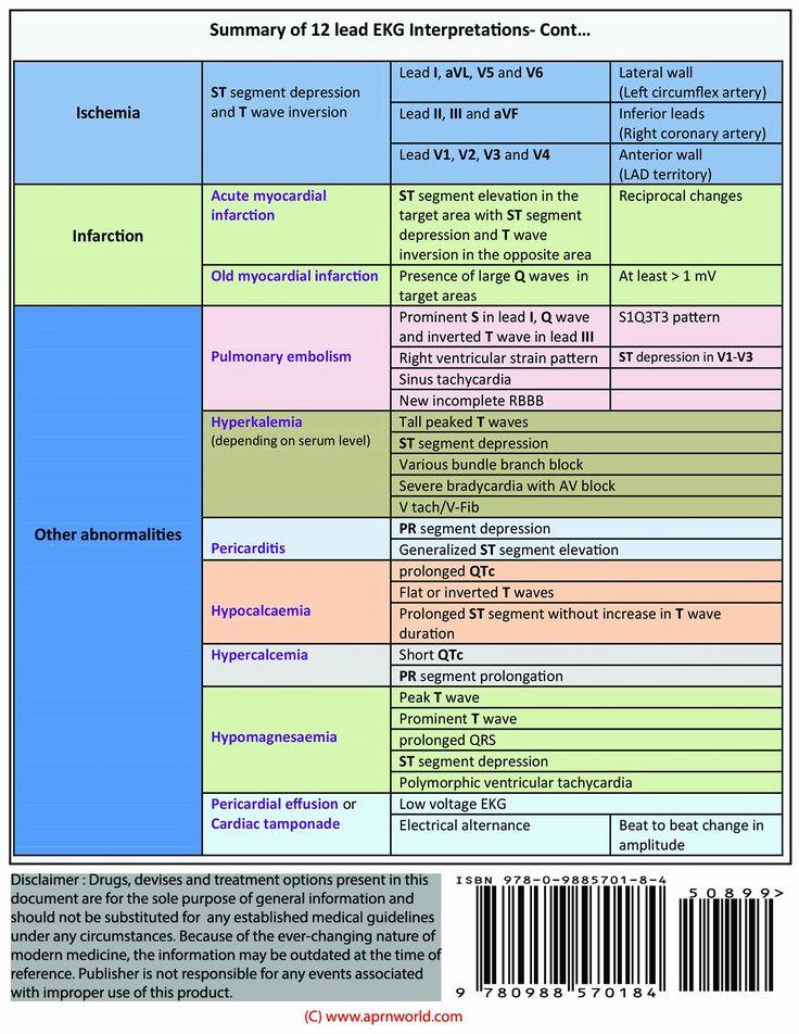 12 Lead EKG Pocket Card: APRN World: 9781941004067: Amazon
