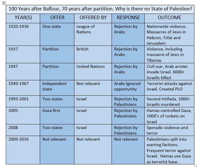 Why is there no State of Palestine?