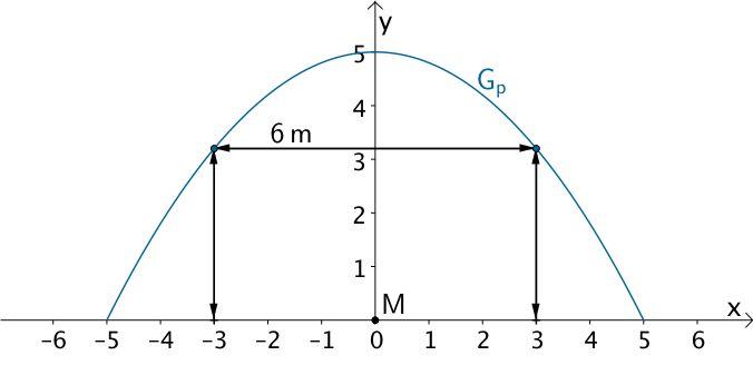 Graph der Funktion p für x ∈ [-5;5], Punkte (-3 p(-3)) und (3 p(3))