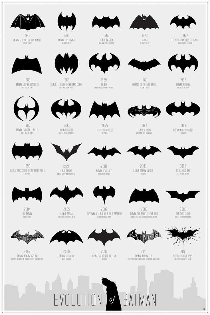 Evolution of the Batman logo over its 75 year history.