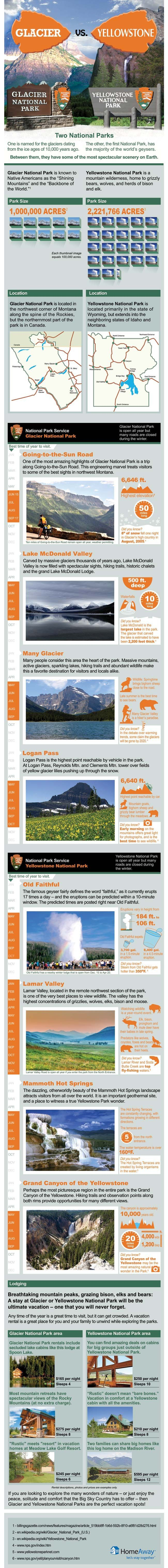 Glacier vs. Yellowstone National Parks: How do They Compare? #Infographic #travel #nature