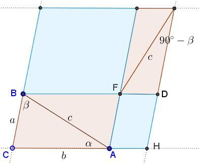 areas in the parallelogram areas for the Law of Cosines