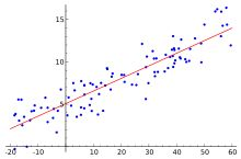 Regression analysis: in statistics, a statistical process for estimating the relationships among variables; focus is on the relationship between a dependent variable and an independent variable; linear regression models are often fitted using the least squares approach, but they may be fitted in other ways, such as minimizing the lack of fit