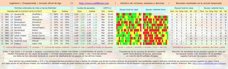 #FÚTBOL #INGLATERRA (2ª) #apuestas #pronósticos #picks Valiosa información 1-X-2. #Software Premium! Bet: http://www.losmillones.com/software/apuestas.html