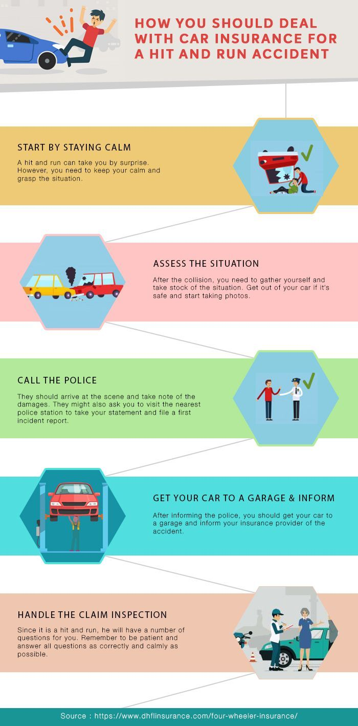 How You Should Deal With Car Insurance For A Hit And Run Accident Car Insurance Online Hit And Run Car Insurance
