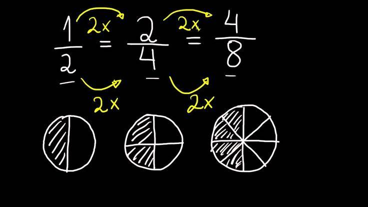 http://www.meganmedicalpt.com/ Aprender as Frações Equivalentes