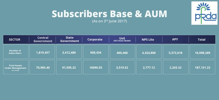 Subscribers base as well as AUM as on 3rd June, 2017