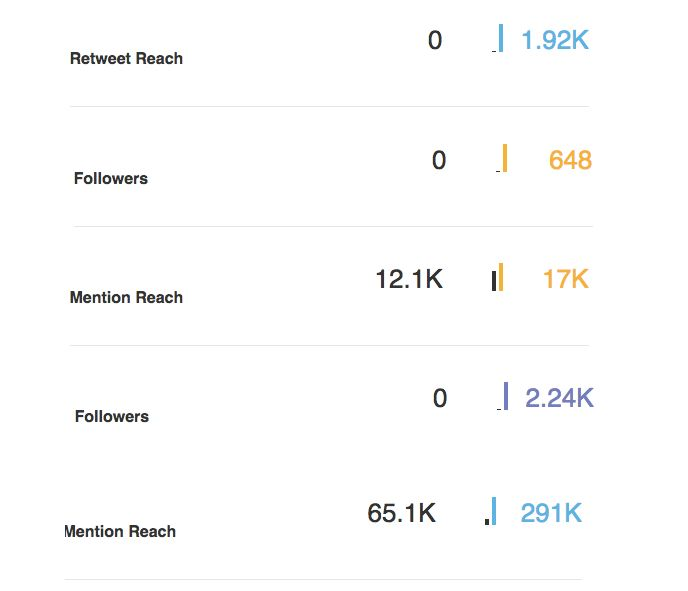 Here at @welovesmedia we are celebrating some big wins for the week! How would it affect your business if you gained an extra 226k reach on one media channel alone? Let us look after the organic traffic on all of your accounts for as little as $12.50 per week! Check us out at www.socialitemedia.me or drop us a line at hello@socialitemedia.me