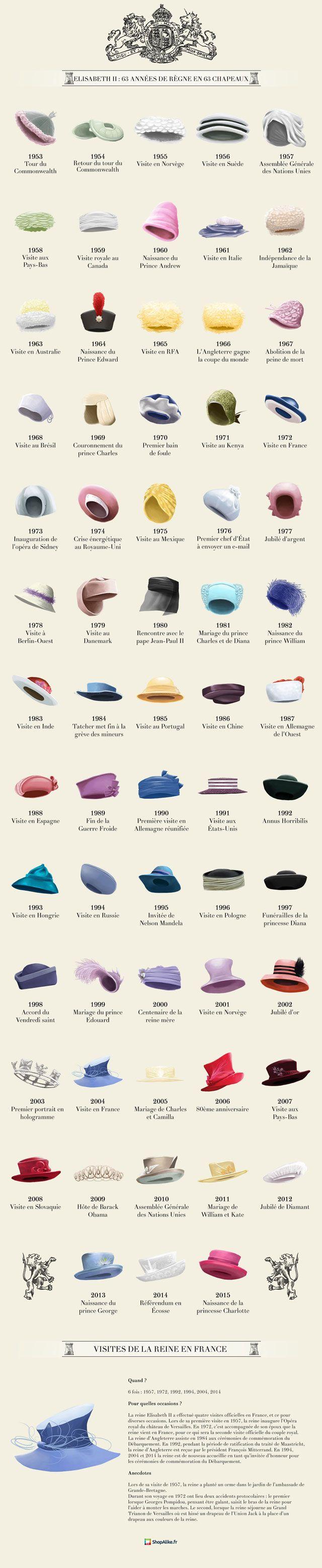 Infographie : les 63 ans de règne d'Elisabeth II en 63 chapeaux | Glamour