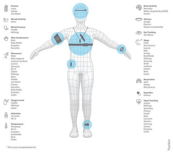 The types of physiological data points and the wearable sensors under development or on the market to monitor them.