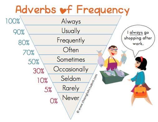 adverbs of frequency, frequency adverbs, adverbs, ESL, ESL grammar, English grammar