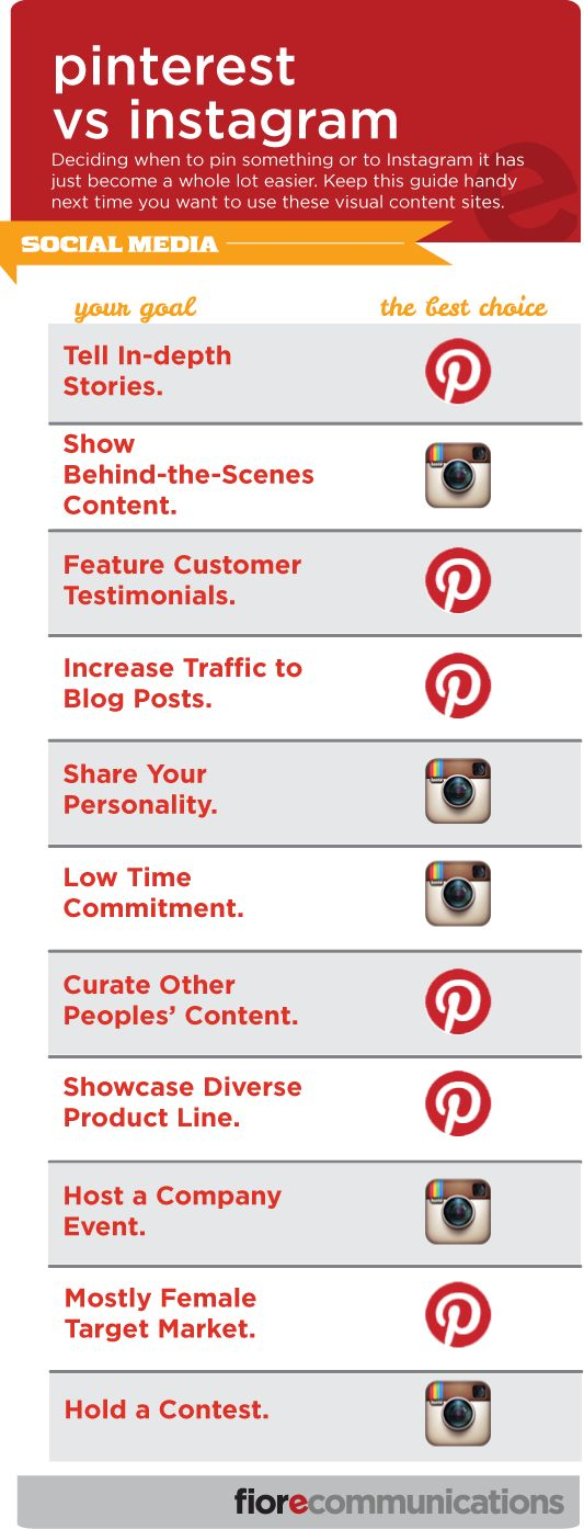 Pinterest vs Instagram: Where Should Business Owners Spend Their Time?