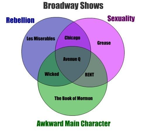 """Broadway Shows. I think The Phantom of the Opera could fit in the awkward and maybe even the sexual circles. There's no actual sex but it's implied during """"Music of the Night""""."""