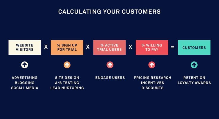 Most customers who sign up will use a product only once. Here are 4 strategies for increasing user engagement to help you convert sign-ups into customers.