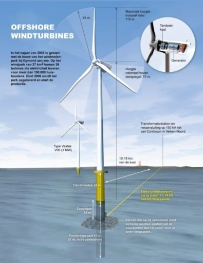 Offshore wind turbine infograpahic