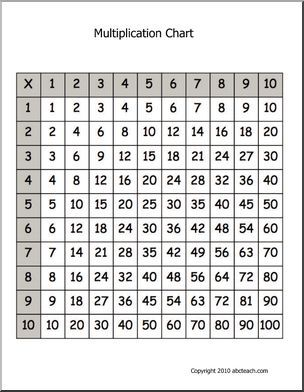 Math: Multiplication Chart - Multiplication chart grid 10x10 for reference and practice.