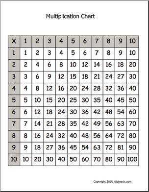 17+ ideas about Multiplication Chart on Pinterest   Multiplication ...