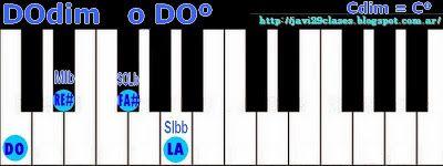 Piano: Acordes Disminuidos (º)(dim)(dis)(dism) Clases simples de Guitarra y Piano