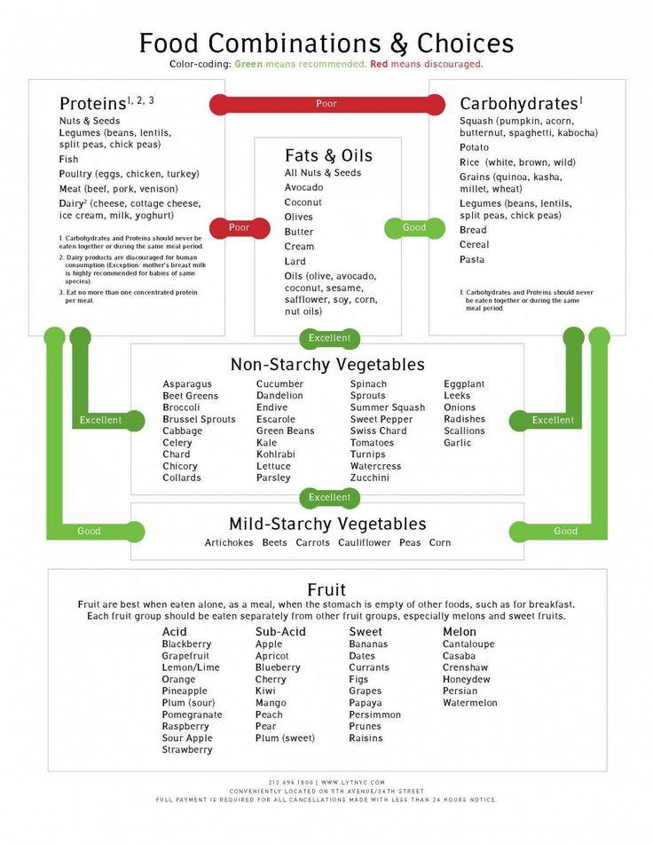 Best 25+ Food combining chart ideas on Pinterest Food combining - food charts