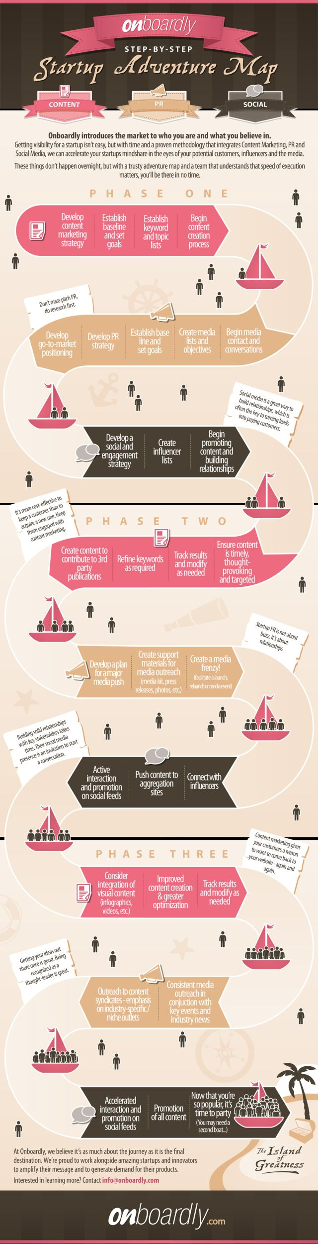 Marketing Roadmap How to Transform From Startup
