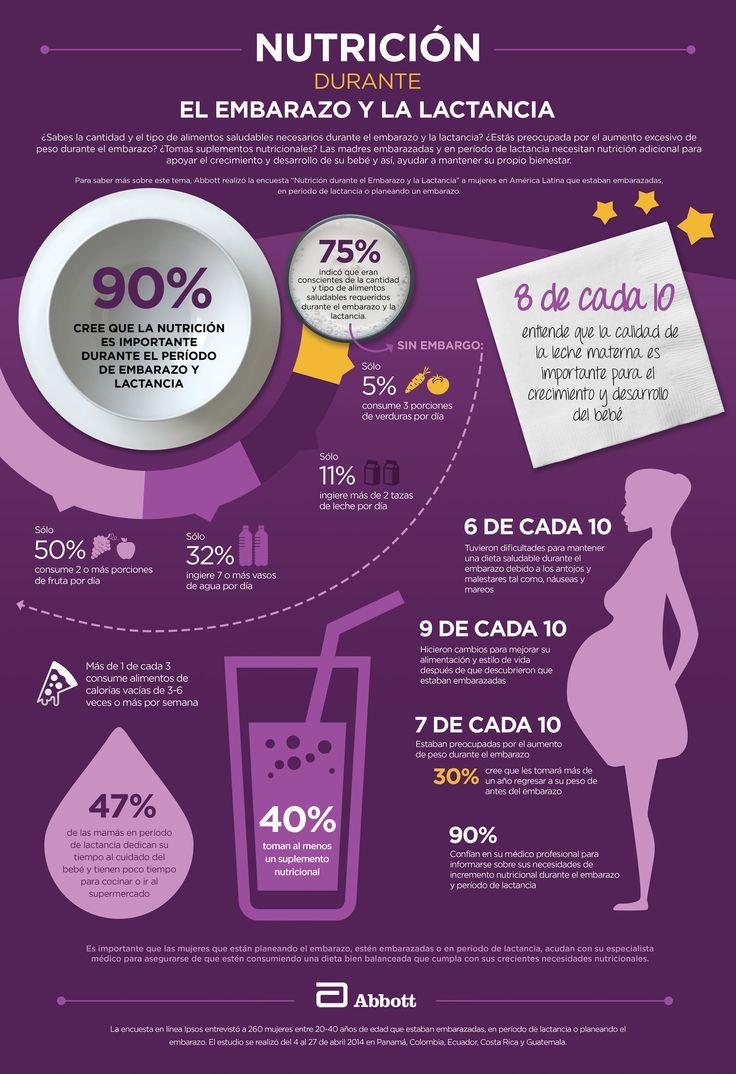 #Infografía Las #madres #embarazadas o en etapa de #lactancia reconocieron la importancia de un estilo de vida saludable, sin embargo, enfrentan retos para alimentarse bien.