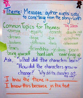 Teaching About Theme: Classroom, Ideas, Teaching Themes, Theme Anchor Charts, Juice Boxes, Languages Art, Theme Anchors Charts, 5Th Grade, Common Cores