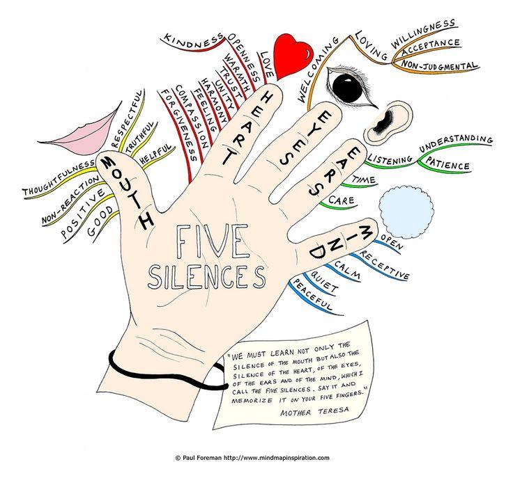 Five silences Mind Map | Blog Post: www.mindmapinspiration.c… | Flickr