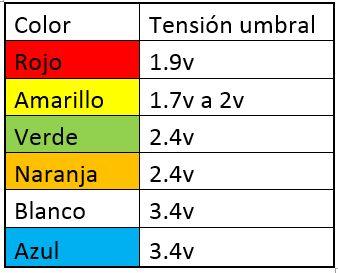 Color y Tensión de los Led Calculo de la resistencia a aplicar.