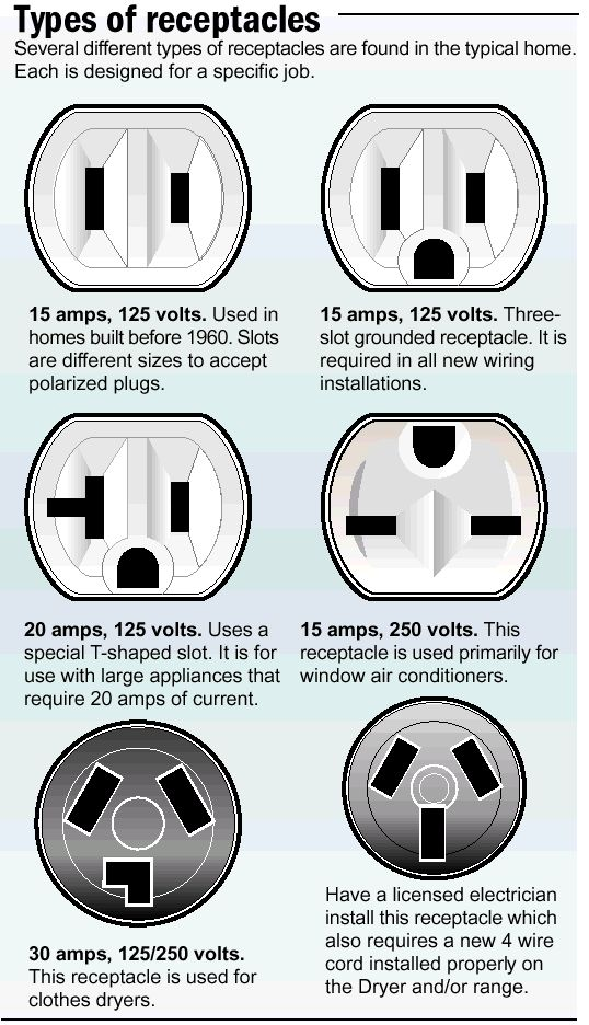 How To Replace An Electrical Outlet Inspired Kitchen