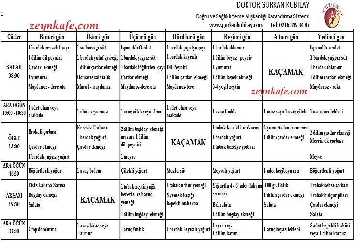 Gurkan Kubilay Oya Bostanci icin hazirladigi diyet listesi