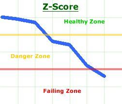 Analisis Saham Fundamental : Altman Z-Score