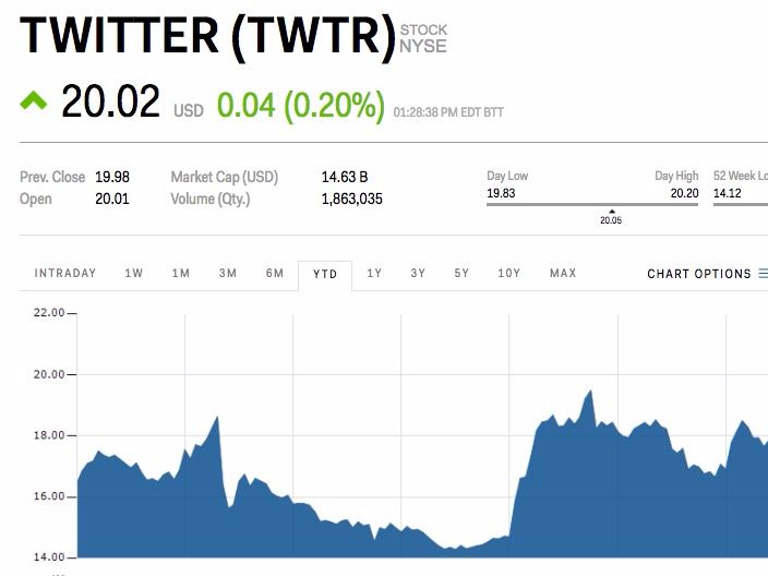 Twitter retakes $20 for the first time this year (TWTR) - Twitter has been on a slow march upward, and just retook $20 for the first time this year.  The social network rose 0.25% on Wednesday and is trading at $20.03. It's the first time the company has traded above $20 since October of last year. Twitter shares have posted a gain in nine of the last ten sessions amid a lack of any market-moving news. Recently:  Ned Segal was named the company's chief financial officer, relieving Anthony…