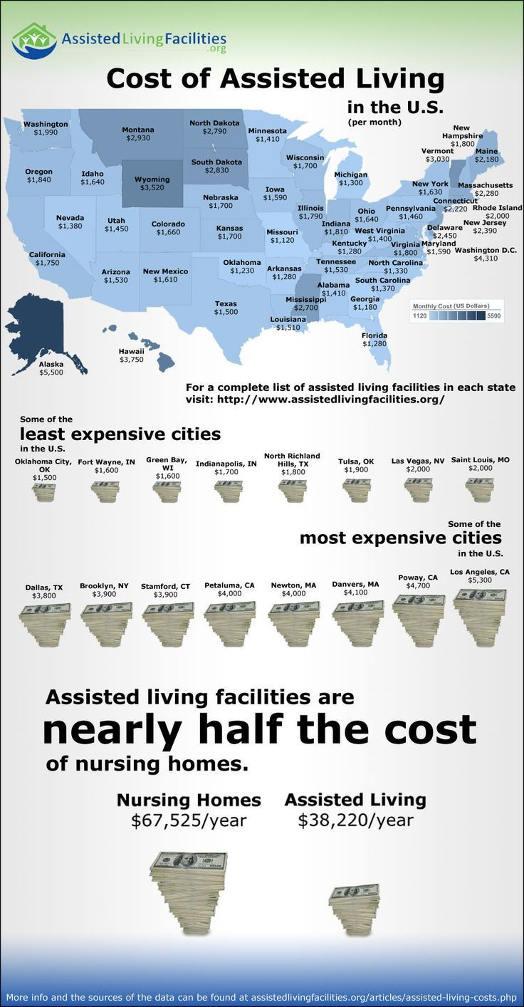 Cost of assisted living in the us unfortunately based on