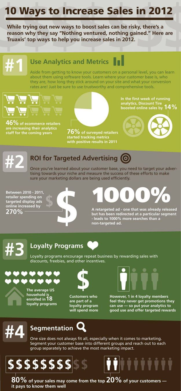 """""""10 Ways to Increase Sales In 2012"""" - Play that 'MoneyBall' Game, Data w/EQ ontop.  Part 1/2"""