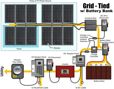 17 Best Ideas About Photovoltaic Systems On Pinterest