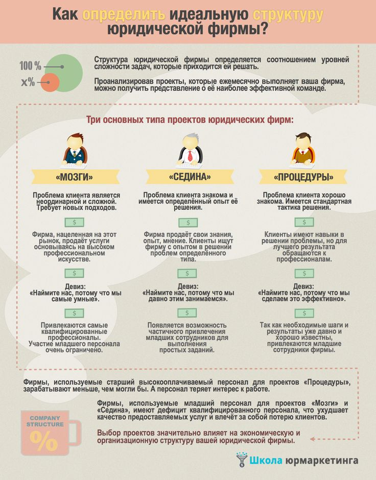 Как определить идеальную структуру юридической фирмы?