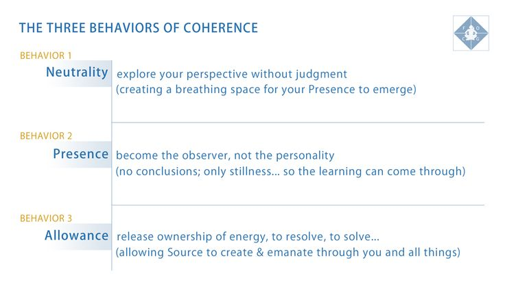 The Three Behaviors of Coherence.